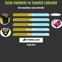 Arjan Swinkels vs Yannick Leliendal h2h player stats