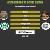 Arjen Robben vs Benito Raman h2h player stats
