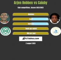 Arjen Robben vs Caiuby h2h player stats