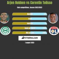 Arjen Robben vs Corentin Tolisso h2h player stats