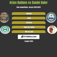 Arjen Robben vs Daniel Baier h2h player stats