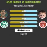 Arjen Robben vs Daniel Ginczek h2h player stats