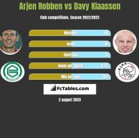 Arjen Robben vs Davy Klaassen h2h player stats
