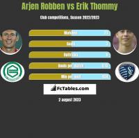 Arjen Robben vs Erik Thommy h2h player stats