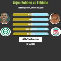Arjen Robben vs Fabinho h2h player stats