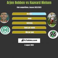 Arjen Robben vs Haavard Nielsen h2h player stats