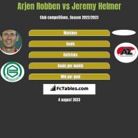 Arjen Robben vs Jeremy Helmer h2h player stats
