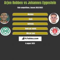Arjen Robben vs Johannes Eggestein h2h player stats