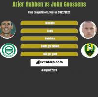 Arjen Robben vs John Goossens h2h player stats