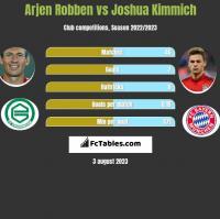 Arjen Robben vs Joshua Kimmich h2h player stats
