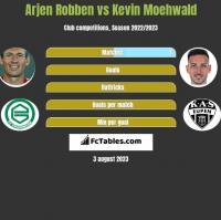 Arjen Robben vs Kevin Moehwald h2h player stats