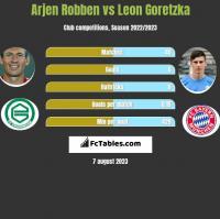Arjen Robben vs Leon Goretzka h2h player stats