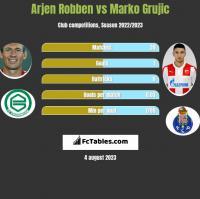Arjen Robben vs Marko Grujic h2h player stats
