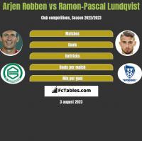 Arjen Robben vs Ramon-Pascal Lundqvist h2h player stats