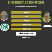 Arjen Robben vs Rico Strieder h2h player stats