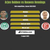 Arjen Robben vs Rouwen Hennings h2h player stats