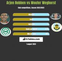 Arjen Robben vs Wouter Weghorst h2h player stats