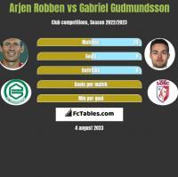 Arjen Robben vs Gabriel Gudmundsson h2h player stats
