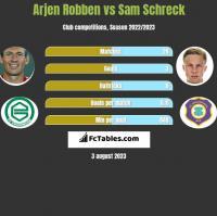 Arjen Robben vs Sam Schreck h2h player stats