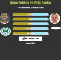 Arjen Robben vs Felix Goetze h2h player stats