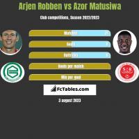 Arjen Robben vs Azor Matusiwa h2h player stats
