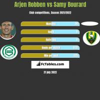 Arjen Robben vs Samy Bourard h2h player stats