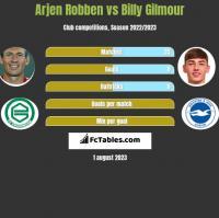 Arjen Robben vs Billy Gilmour h2h player stats