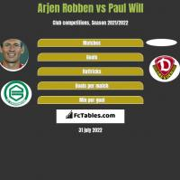 Arjen Robben vs Paul Will h2h player stats