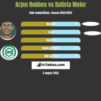 Arjen Robben vs Batista Meier h2h player stats
