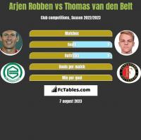 Arjen Robben vs Thomas van den Belt h2h player stats