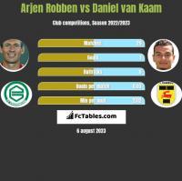 Arjen Robben vs Daniel van Kaam h2h player stats