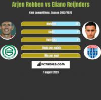 Arjen Robben vs Eliano Reijnders h2h player stats