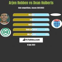 Arjen Robben vs Dean Huiberts h2h player stats