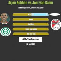 Arjen Robben vs Joel van Kaam h2h player stats