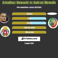 Arkadiusz Glowacki vs Andrzej Niewulis h2h player stats