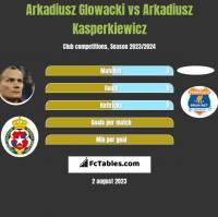 Arkadiusz Głowacki vs Arkadiusz Kasperkiewicz h2h player stats