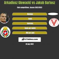 Arkadiusz Głowacki vs Jakub Bartosz h2h player stats