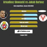 Arkadiusz Glowacki vs Jakub Bartosz h2h player stats