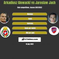 Arkadiusz Glowacki vs Jaroslaw Jach h2h player stats
