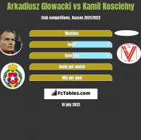 Arkadiusz Głowacki vs Kamil Koscielny h2h player stats