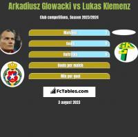 Arkadiusz Glowacki vs Lukas Klemenz h2h player stats