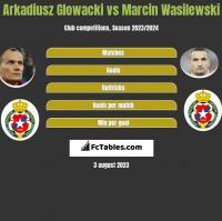 Arkadiusz Głowacki vs Marcin Wasilewski h2h player stats