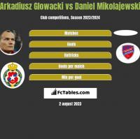 Arkadiusz Glowacki vs Daniel Mikolajewski h2h player stats