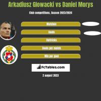 Arkadiusz Glowacki vs Daniel Morys h2h player stats
