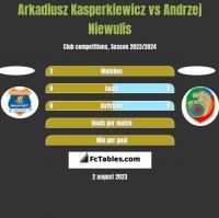 Arkadiusz Kasperkiewicz vs Andrzej Niewulis h2h player stats