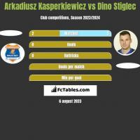 Arkadiusz Kasperkiewicz vs Dino Stiglec h2h player stats