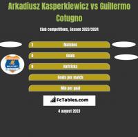 Arkadiusz Kasperkiewicz vs Guillermo Cotugno h2h player stats