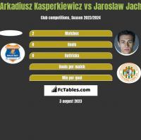 Arkadiusz Kasperkiewicz vs Jarosław Jach h2h player stats