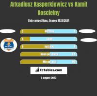 Arkadiusz Kasperkiewicz vs Kamil Koscielny h2h player stats