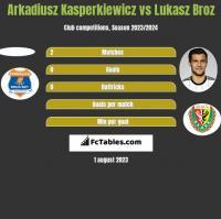 Arkadiusz Kasperkiewicz vs Łukasz Broź h2h player stats